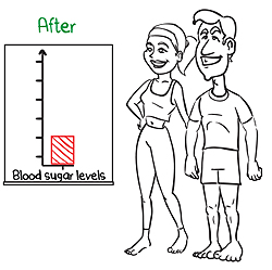 Fix your blood sugar review